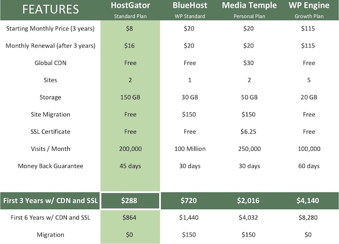 HostGator vs BlueHost vs Media Temple vs WP Engine
