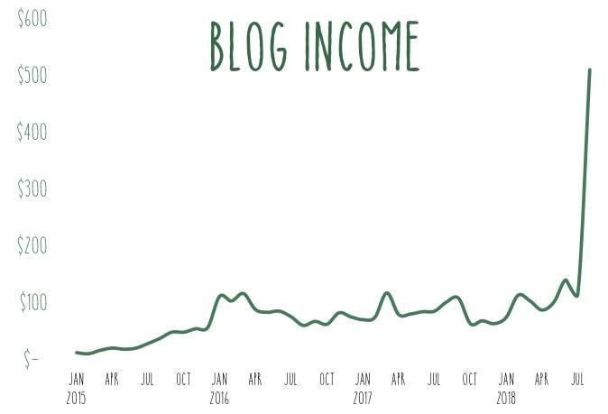 Income Report - Income Chart