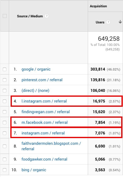 instagram and facebook referral traffic