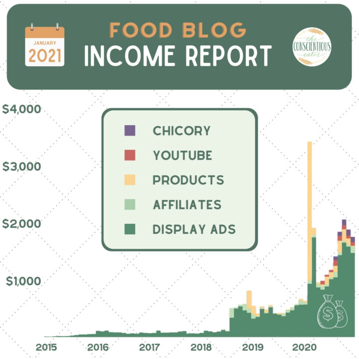 diversifying the food blog income from The Conscientious Eater in 2020