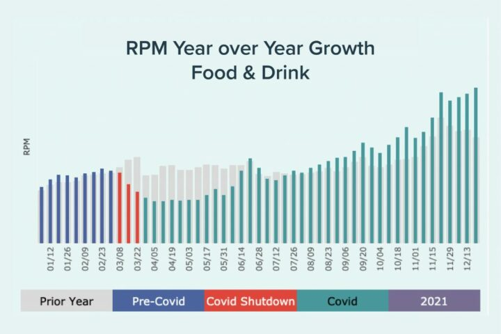 Mediavine Year over Year RPM Growth for the Food and Drink Industry
