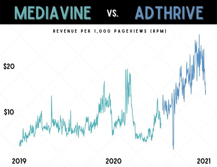 mediavine vs adthrive daily RPMs