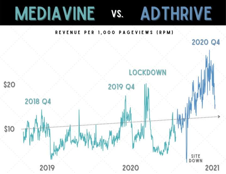 Mediavine vs AdThrive RPM