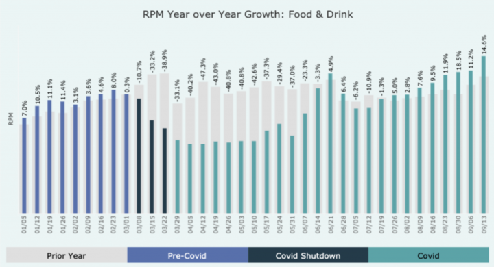 Mediavine Year over Year RPM Growth for the Food and Drink Industry with Percentages