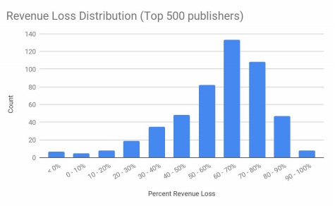 Revenue loss of top 500 publishers when third party cookies were disabled.